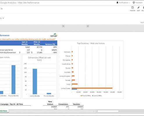 Website Efficiency Report Example