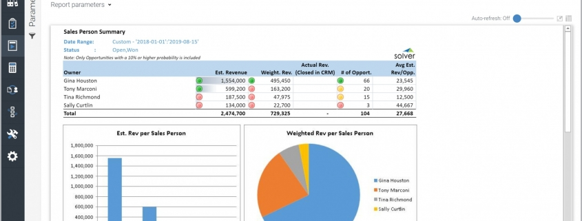 Example of Estimated Revenue Per Sales Person Report