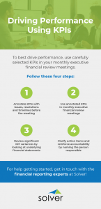 Driving performance using KPIs