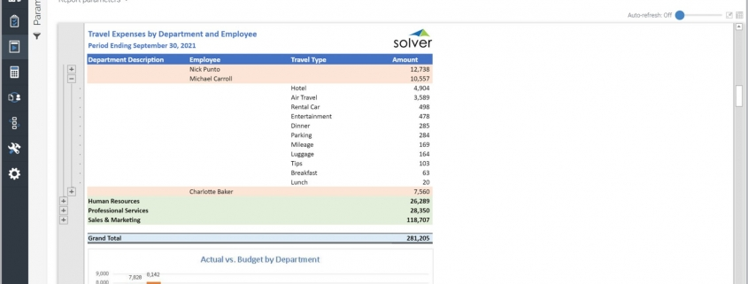 Travel and Entertainment Expense Analysis Report Example