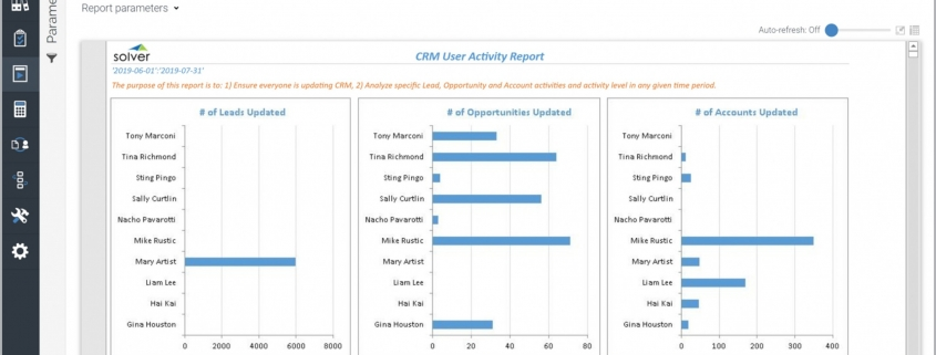 CRM User Activity Report Example