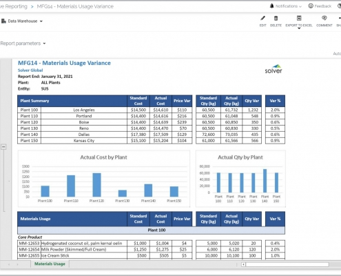 Example of a Materials Usage Variance Report for a Manufacturing Company