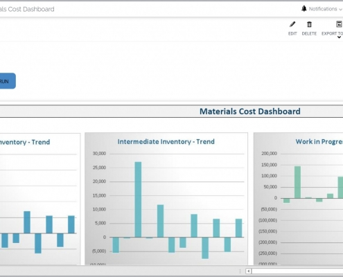 Materials Cost Analysis Report Example for a Manufacturing Plant