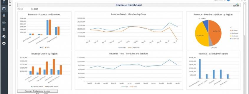Revenue Dashboard Example for a Nonprofit Organization