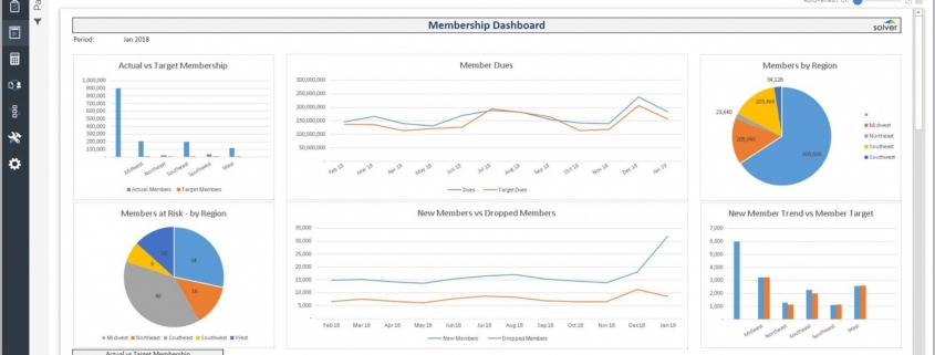 Membership Dashboard Example for a Nonprofit Organization