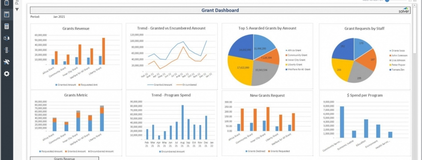 Grant Dashboard Example for a Nonprofit Organization