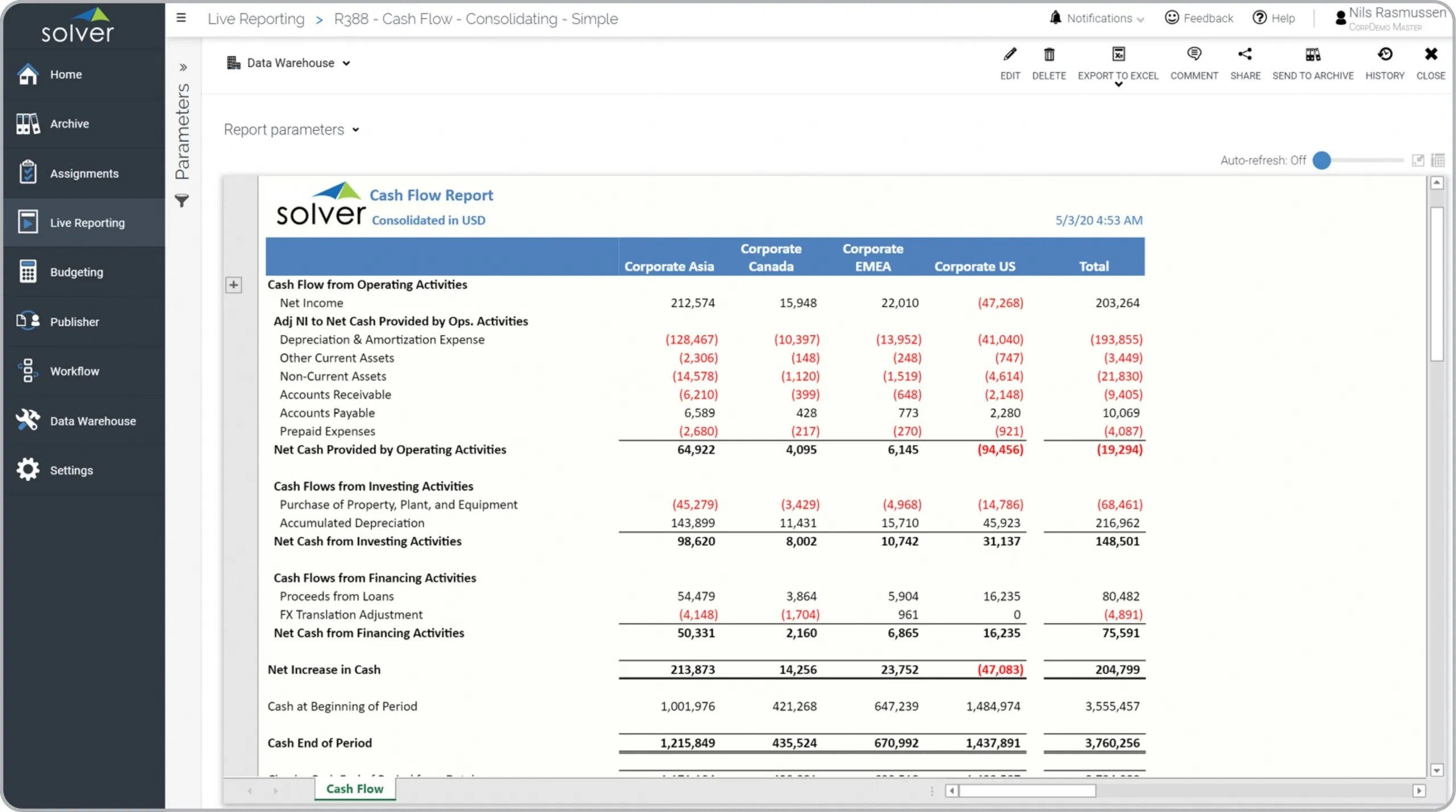 Consolidation cash flow statement