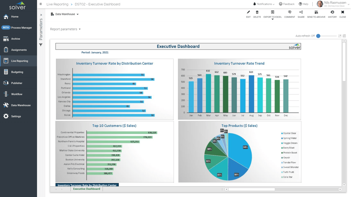 Example of an Executive Dashboard for a Distribution Company