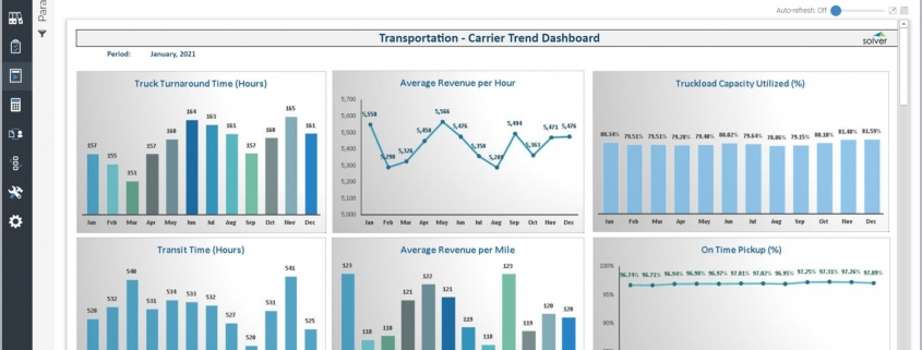 Example of a Transportation Carrier Monthly Trend Dashboard