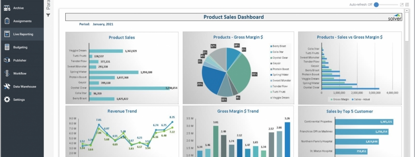 Example of a Product Sales Dashboard for a Distribution Company