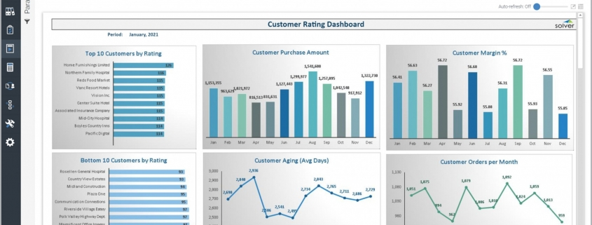 Example of a Customer Rating Dashboard for a Distribution Company