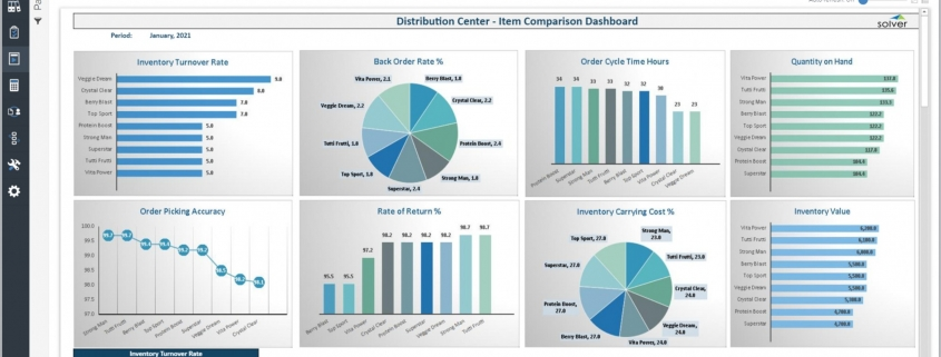 Example of a Item Comparison Dashboard for a Distributor