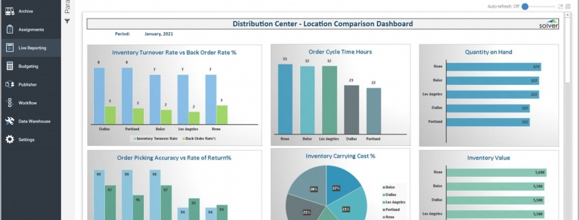 Example of a Distribution Center Comparison Dashboard