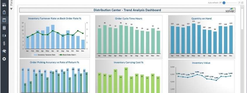Example of a Monthly Trend Dashboard for a Distribution Center