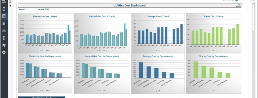 Utilities Cost Dashboard Example for a Manufacturing Plant