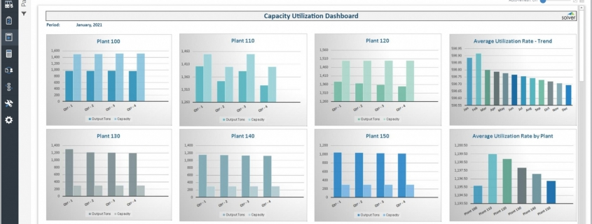 Capacity Utilization Dashboard Example with Manufacturing Plant Comparisons