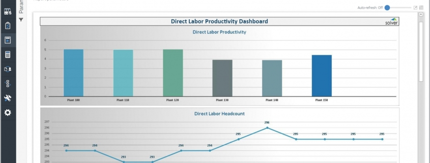 Example of a Direct Labor Productivity Dashboard for a Manufacturing Company