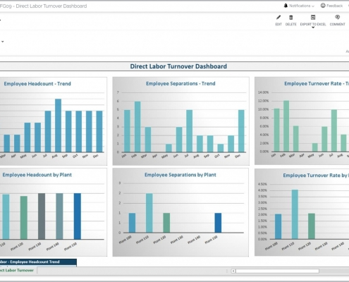 Example of a Direct Labor Turnover Dashboard for a Manufacturing Company