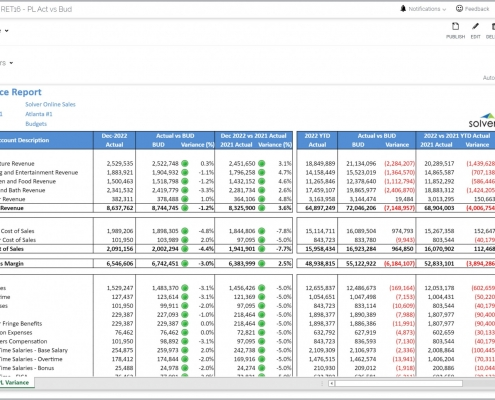 Profit & Loss Variance Report Example for a Retail Company