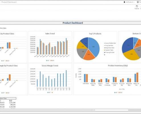 Example of a Product Dashboard for a Retail Company