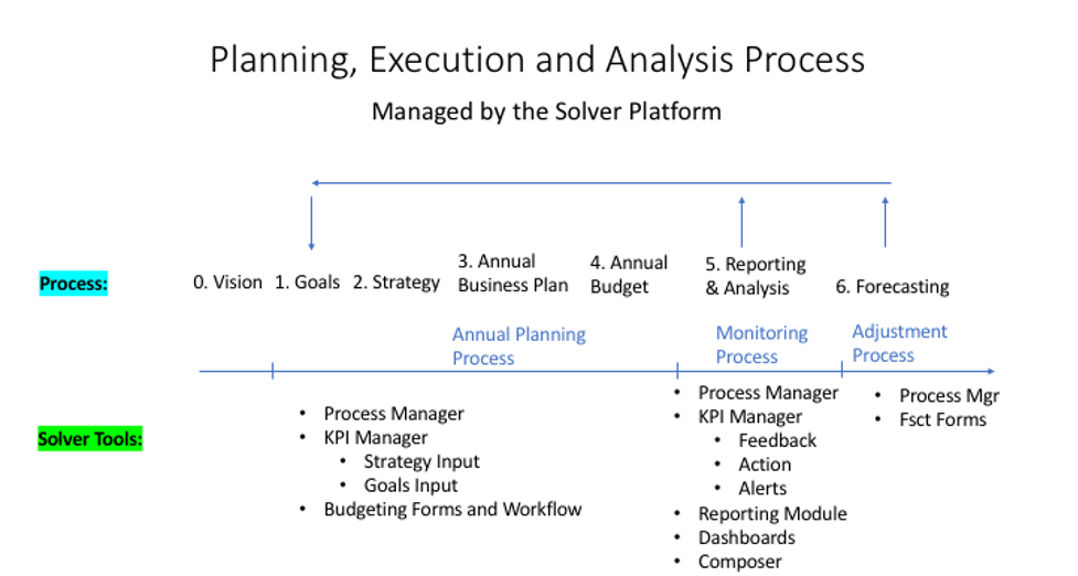 Image of the planning, execution, and analysis process end to end for KPIs