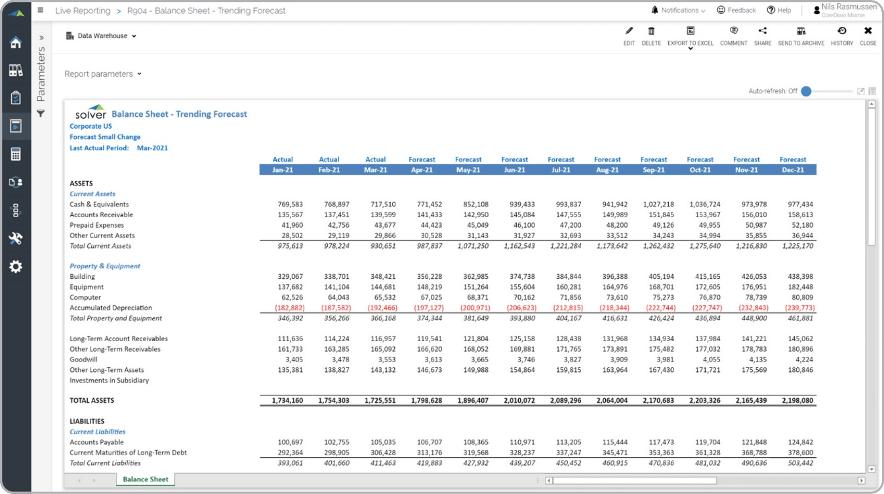 balance sheet trending forecast