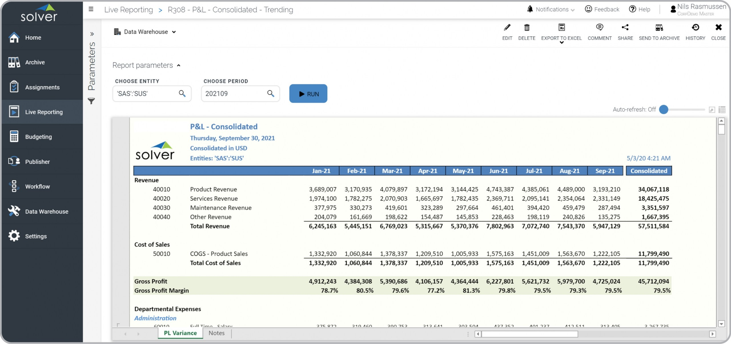profit and loss consolidated