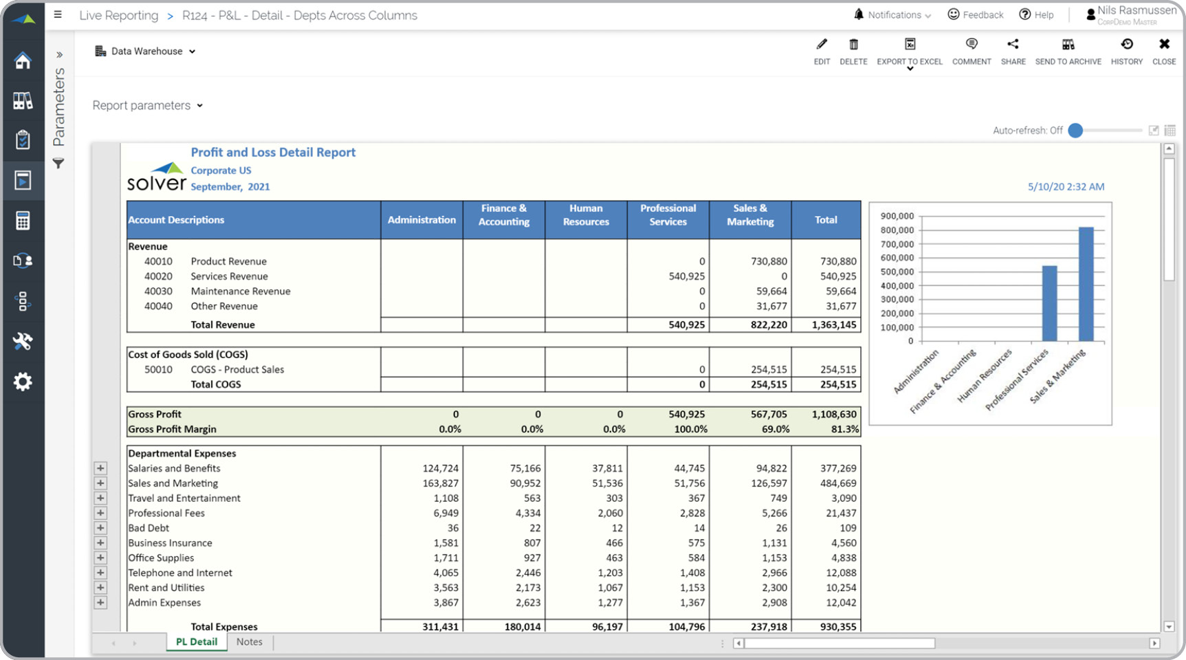 profit and loss department across columns