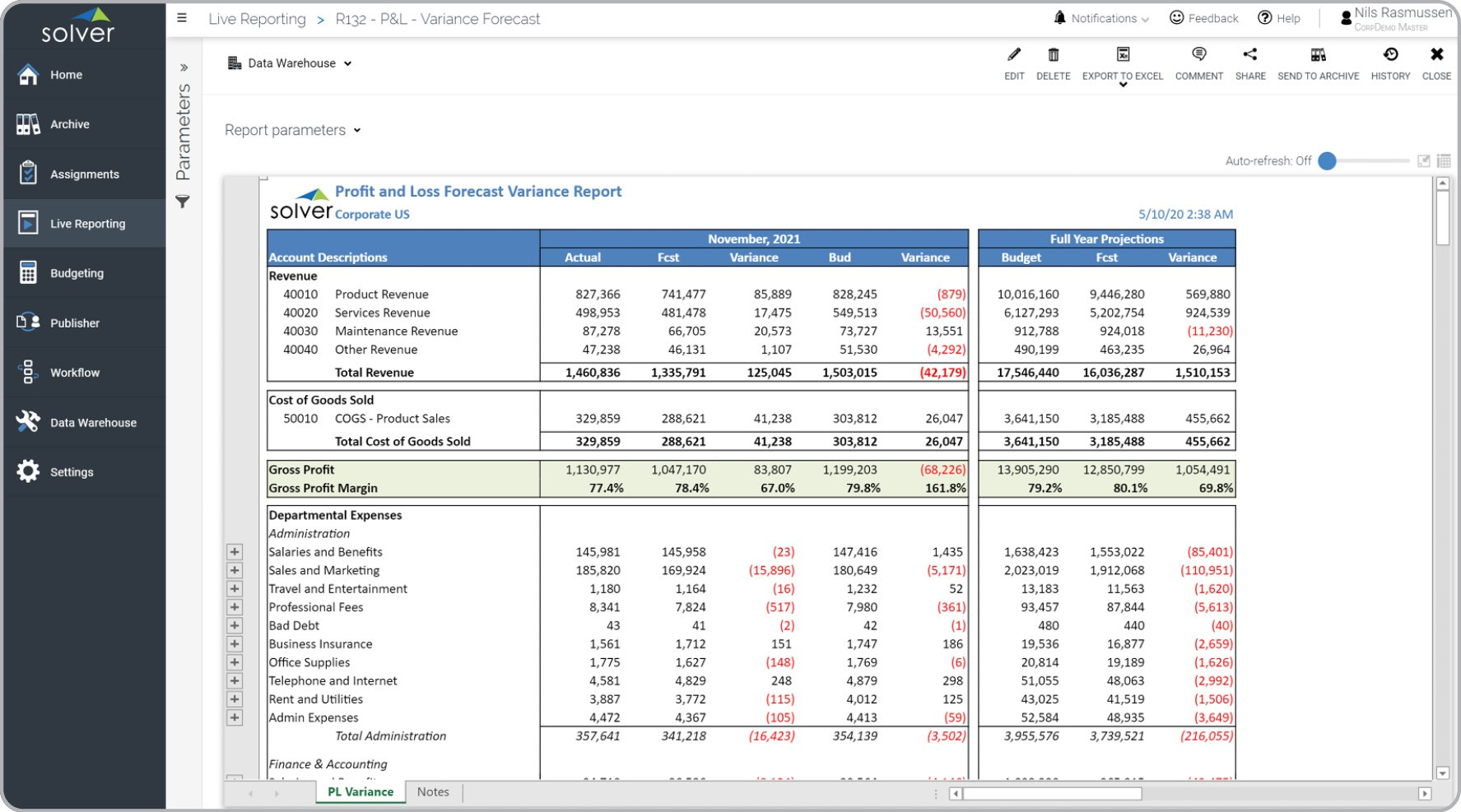 profit and loss forecast variance report