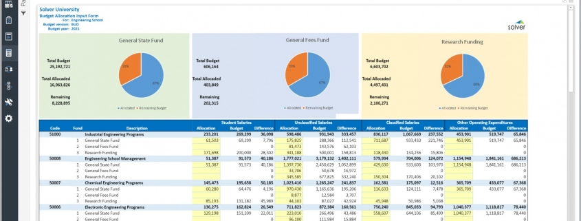 Higher Education Budgeting Example - Allocations of Expenses to Programs and Funds