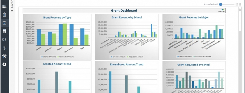 Grant Dashboard Example for Higher Education Institutions