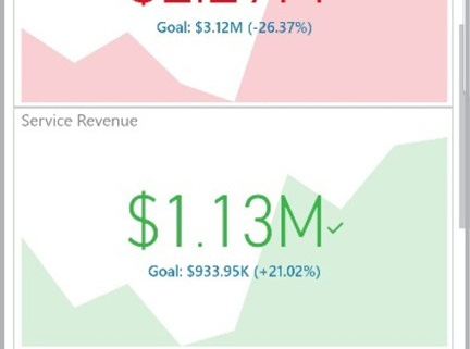 Revenue KPIs for Mobile Phones - Example