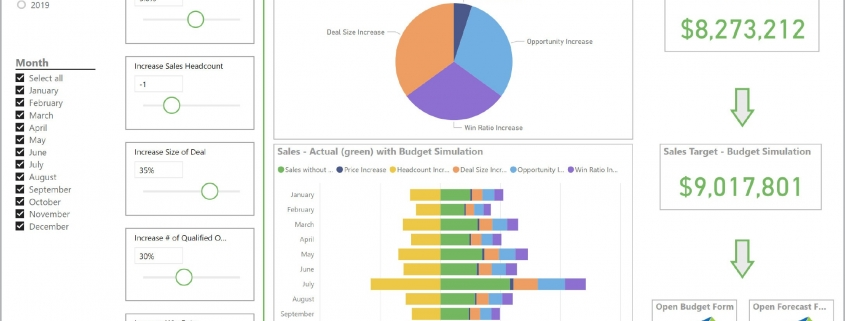 Sales Budget Simulation Dashboard Example