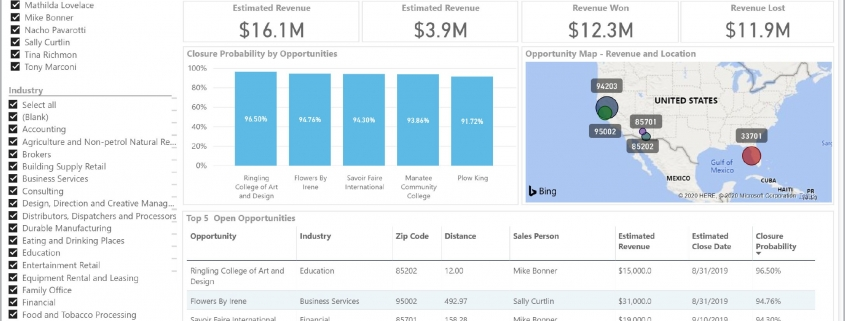 Sales Opportunity Recommendation Dashboard Example