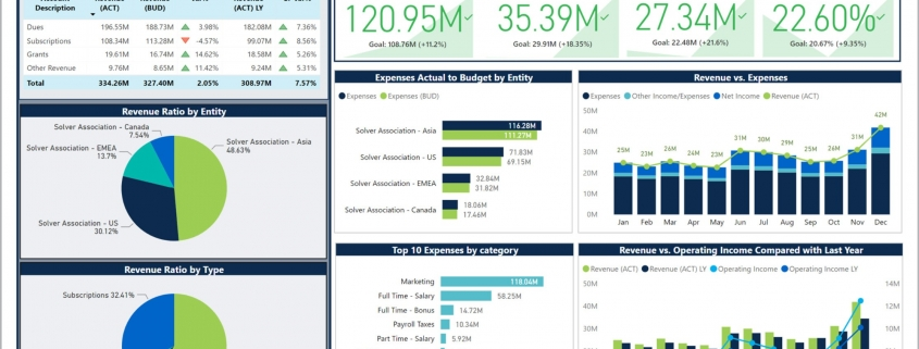 Example of a Financial Dashboard for Nonprofit Organizations