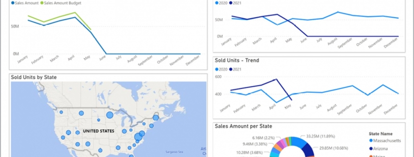 Example of a Sales Trend and KPI Dashboard for Real Estate Companies