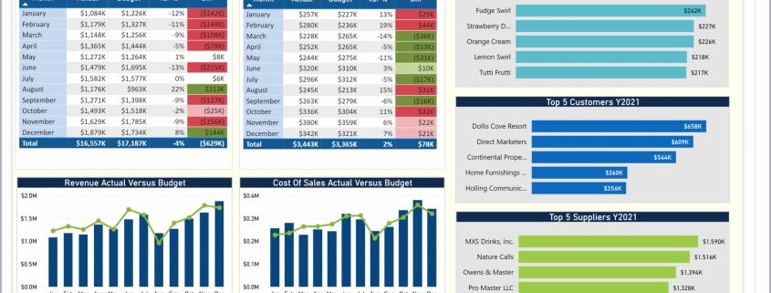 Example of an Executive Dashboard for Manufacturing Companies