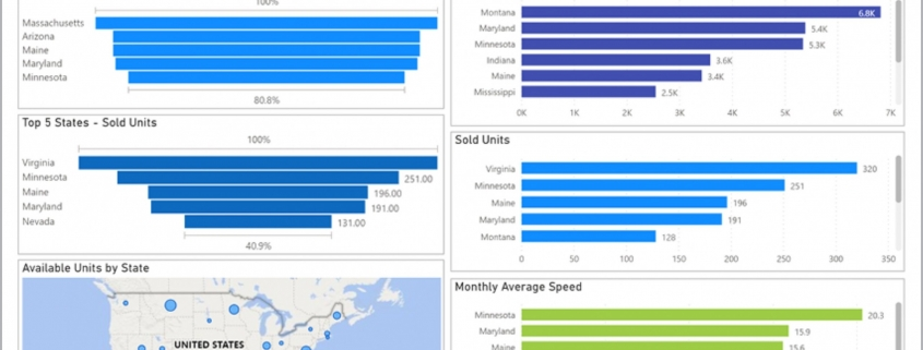 Example of a Regional Sales KPI Dashboard for Real Estate Companies