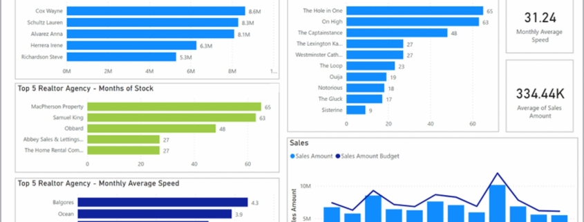Example of a Sales by State Dashboard for Real Estate Companies