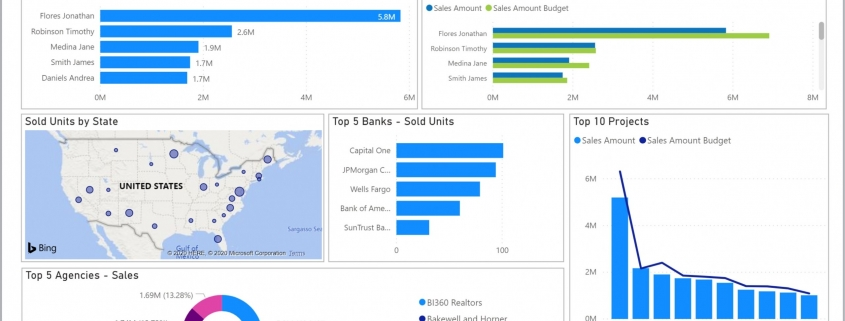 Example of a Monthly Sales Dashboard for Real Estate Companies