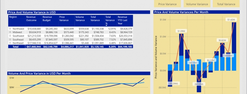 Sales Dashboard for Retail Companies with Volume and Price by Region and Product