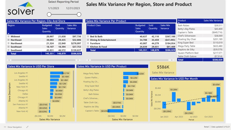 Example of a Sales Mix Variance Dashboard for Retail Companies