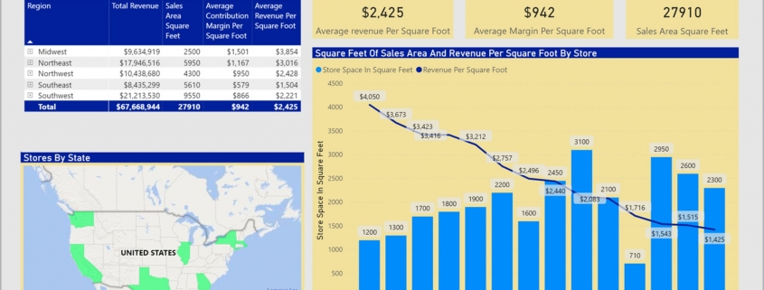 Example of a Revenue and Contribution Margin per Square Foot Dashboard for Retail Companies