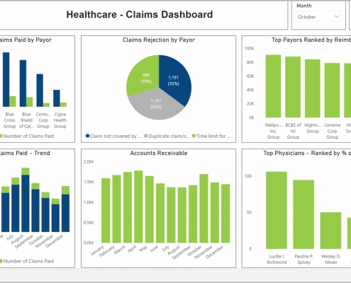 Example of a Claims Dashboard for Healthcare Providers