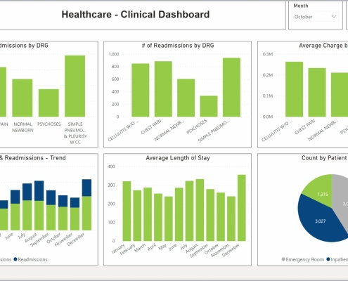 Example of a Clinical KPI Dashboard
