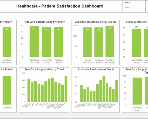 Example of a Patient Satisfaction Dashboard for healthcare providers