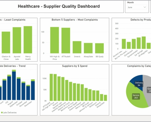 Example of a Supplier Quality Dashboard for Healthcare Providers