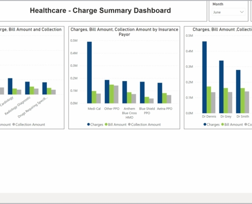 Example of a Charge Summary Dashboard for Healthcare Providers