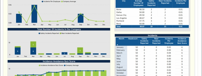 Example of a Safety Dashboard for Manufacturing Companies