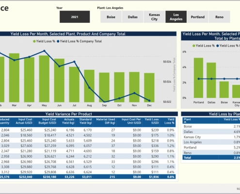 Example of a Yield Variance Dashboard for Manufacturing Companies
